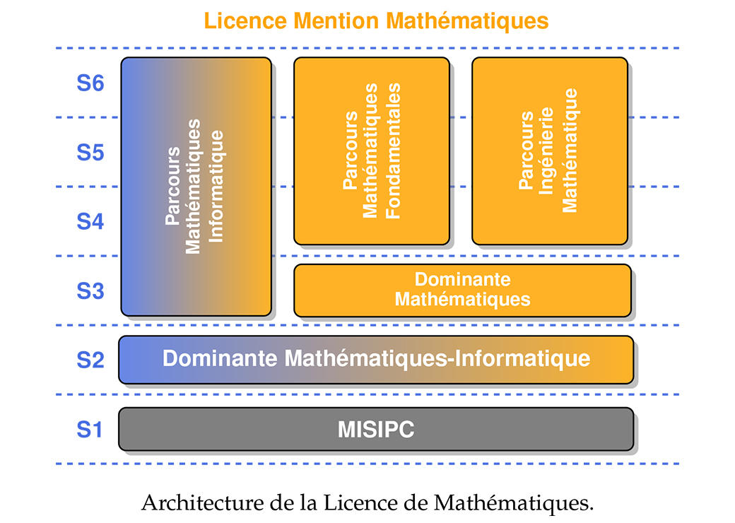 content download file aeres universite bordeaux master